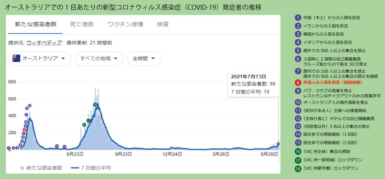感染者数グラフ210714